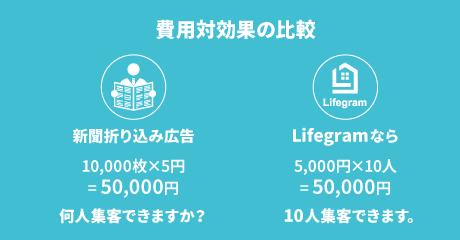 費用対効果の比較